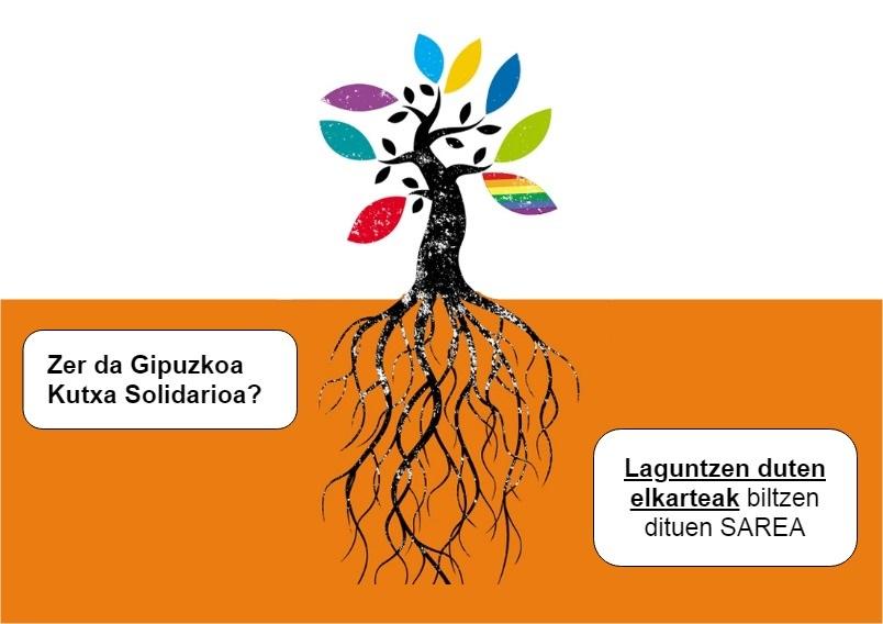 Zer da Gipuzkoa Solidarioa EU